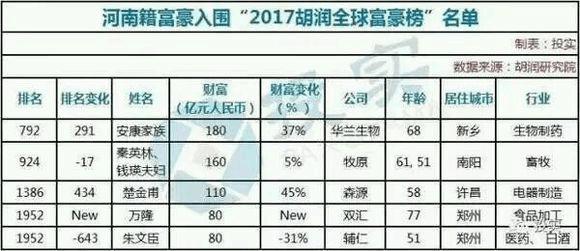 2017年河南最有钱的 ——五个人