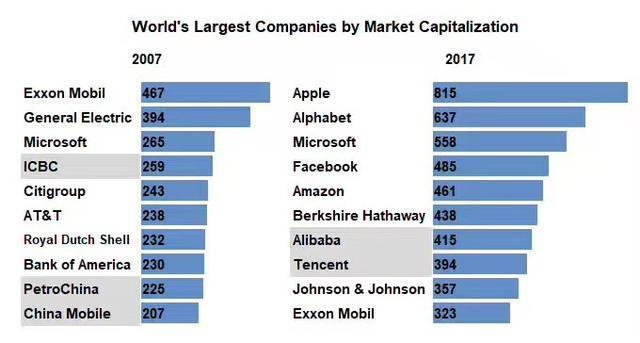 十年沧桑, 全球市值最大的十家公司已面目全非
