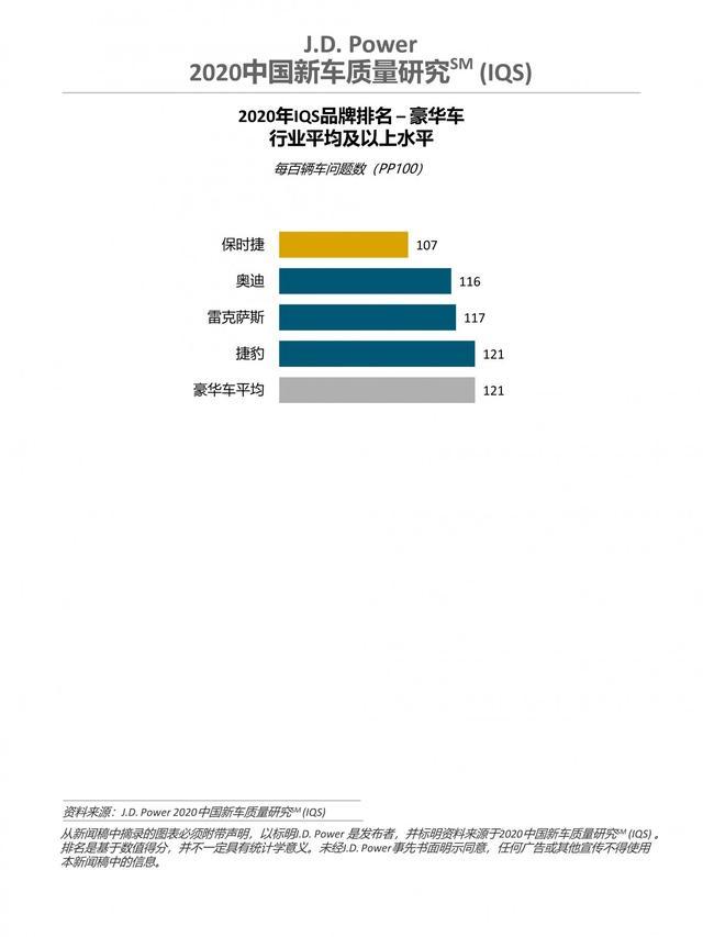 2020中國新車質量排名: 廣汽本田第一;東風日產墊底-圖7