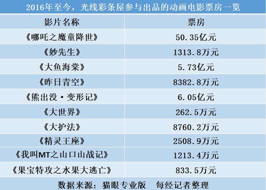 《薑子牙》票房破15億 但國慶檔後光線傳媒市值已蒸發100億-圖1