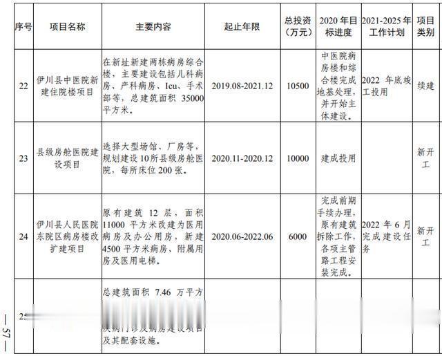洛阳市加快副中心城市建设  公共服务专班行动方案(图39)
