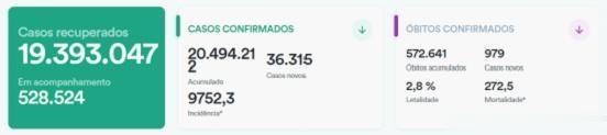 巴西新增新冠肺炎確診病例36315例 累計確診20494212例-圖1