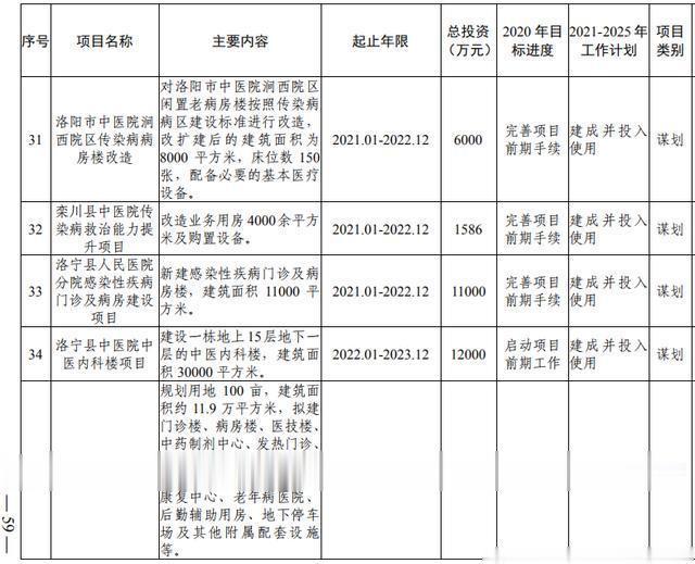 洛阳市加快副中心城市建设  公共服务专班行动方案(图41)