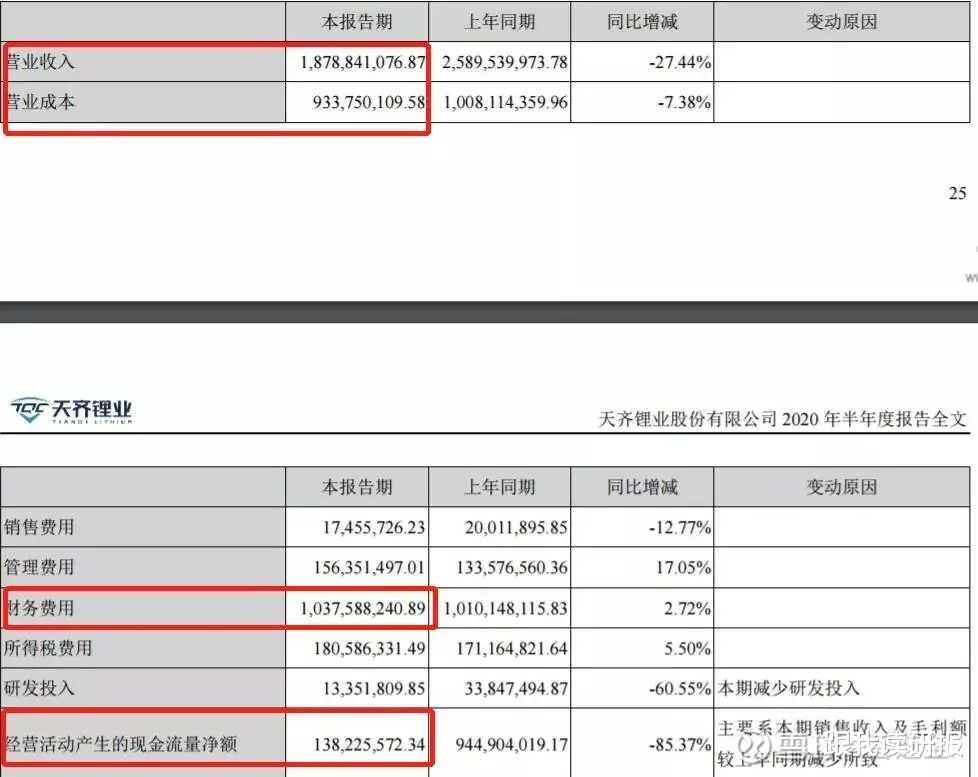 股市分析: 天齊鋰業估值合理嗎?-圖11