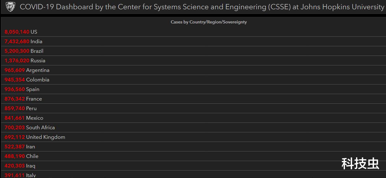 美國COVID-19病例已達800萬-圖1
