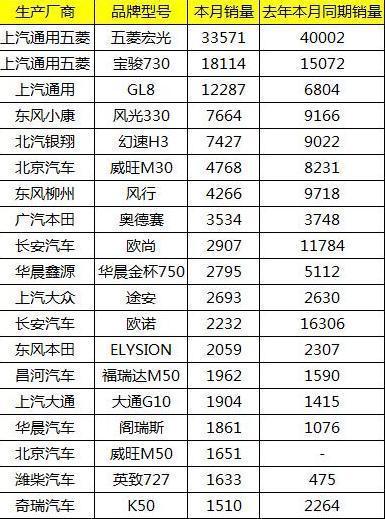 2017年6月SUV汽车销量排行榜情况 大众品牌NO.1