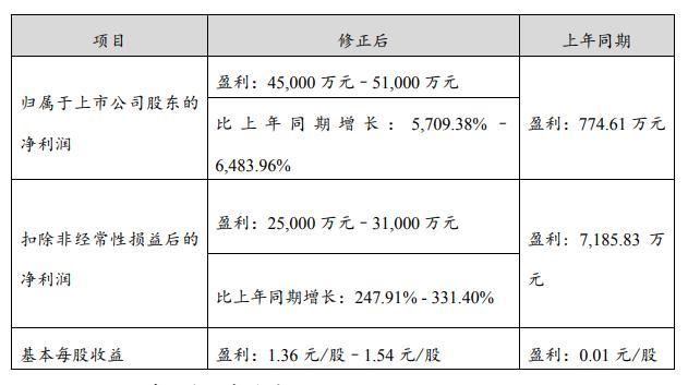 贛鋒鋰業: 預計一季度凈利同比增長5709.38%—6483.96%-圖1
