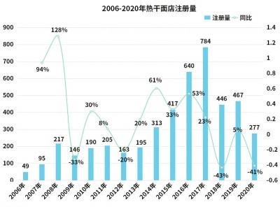 """鄭州熱幹面店比整個湖北都多 全國2.1萬傢叫""""熱幹面""""的店76%在河南-圖1"""