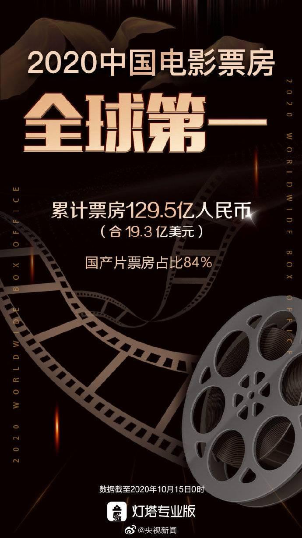 中國電影票房超北美成為全球第一-圖1
