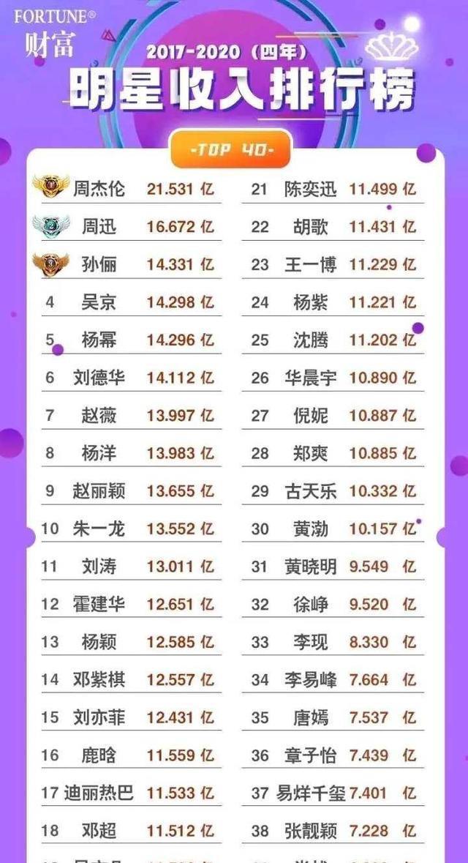 華人明星收入排行榜, 吳亦凡19, 熱巴17, 第一是臺灣人-圖1