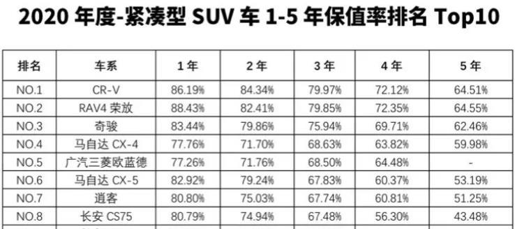 2020年最保值的SUV大盤點, 看看買哪款最不虧?-圖6