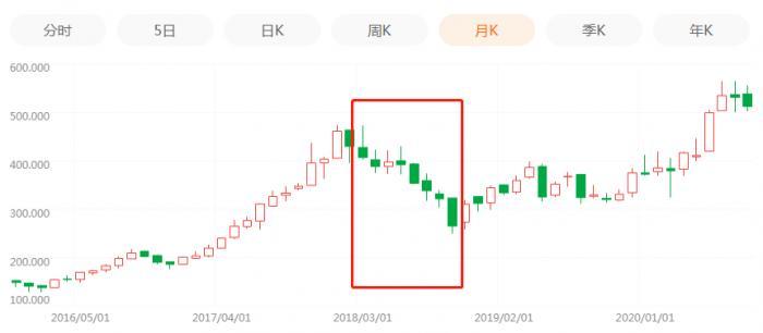 騰訊大股東宣佈減持! 已賺1.6萬億收益率7800倍, 上次減持後半年騰訊股價腰斬-圖4