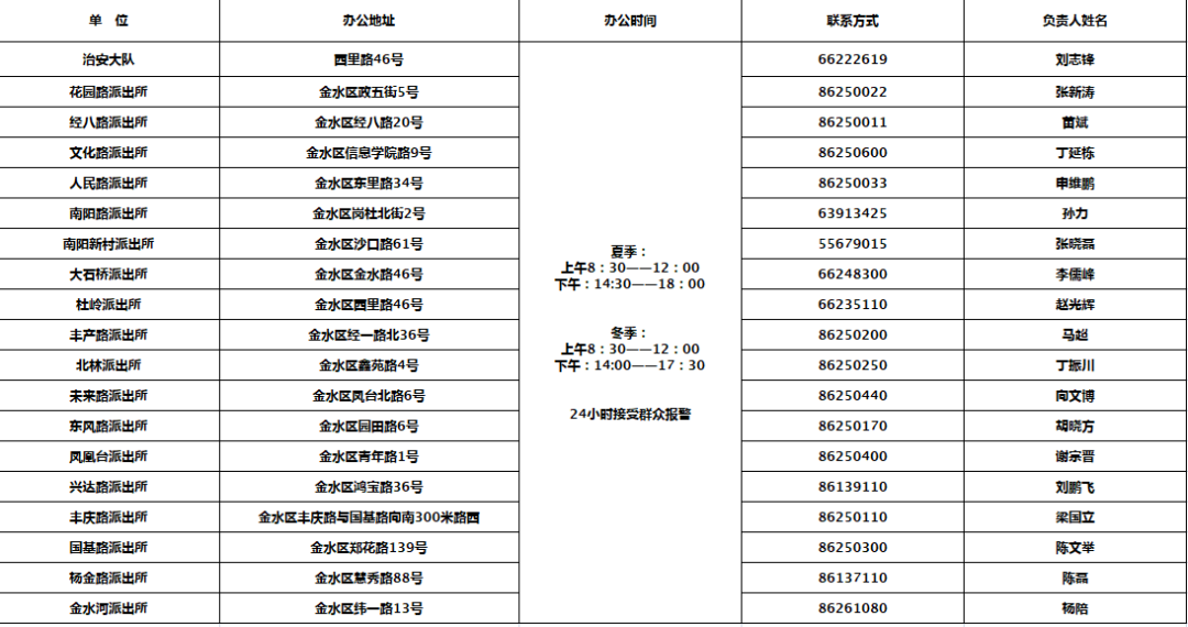 鄭州公佈各城區派出所辦公地址電話! 請查收-圖1