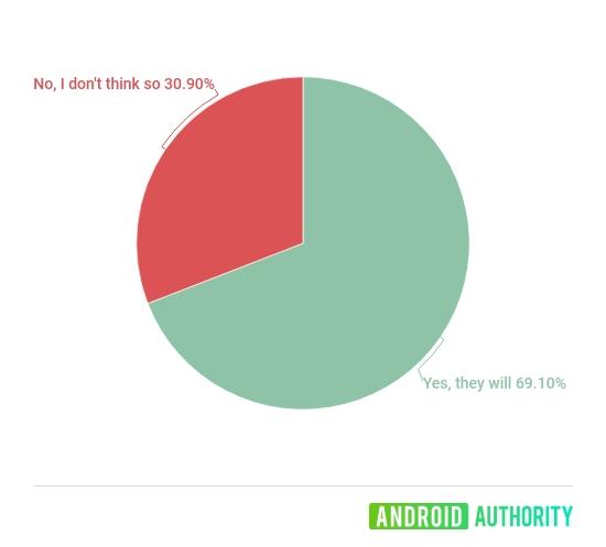 蘋果取消充電器被友商調侃: 三成網友表示可以接受-圖3