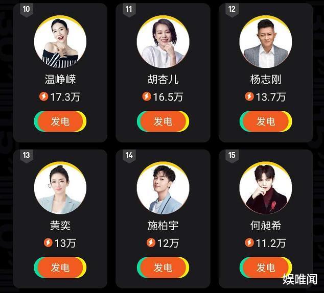 《演員請就位2》第三期人氣榜, 李溪芮進入前八, 曹駿排名令人信服-圖6