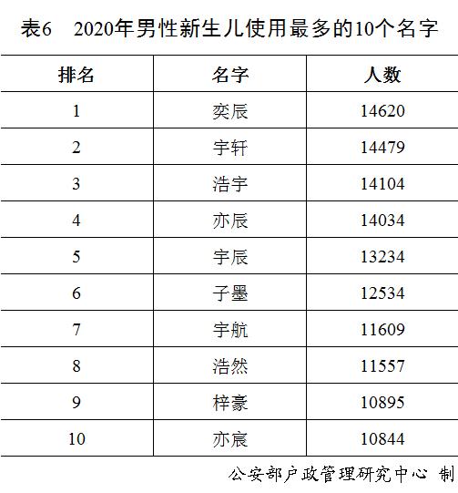 """""""奕辰""""、""""一諾"""", 去年男性女性新生兒使用最多的名字公佈-圖7"""