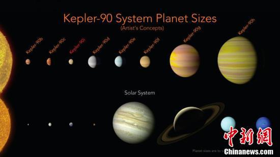 借助AI技术 NASA宣布发现第二个太阳系