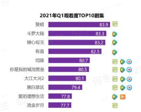 熱劇觀看度排名: 《司藤》第5, 《錦心》第3, 榜首得多厲害?-圖15