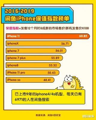 iPhone12: 舊的不去, 新的不來? 12萬人光顧閑魚-圖4