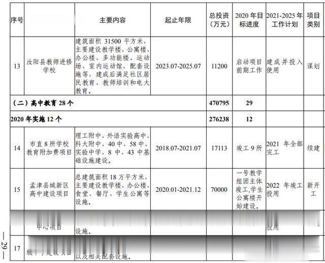 洛阳市加快副中心城市建设  公共服务专班行动方案(图11)