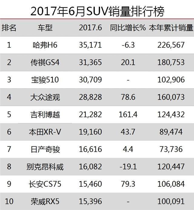 2017国产SUV销量排行榜 6月份汽车销量排名名单