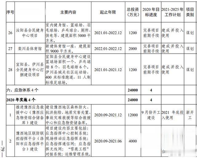 洛阳市加快副中心城市建设  公共服务专班行动方案(图61)
