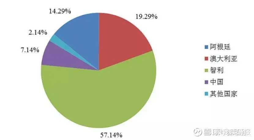 股市分析: 天齊鋰業估值合理嗎?-圖1