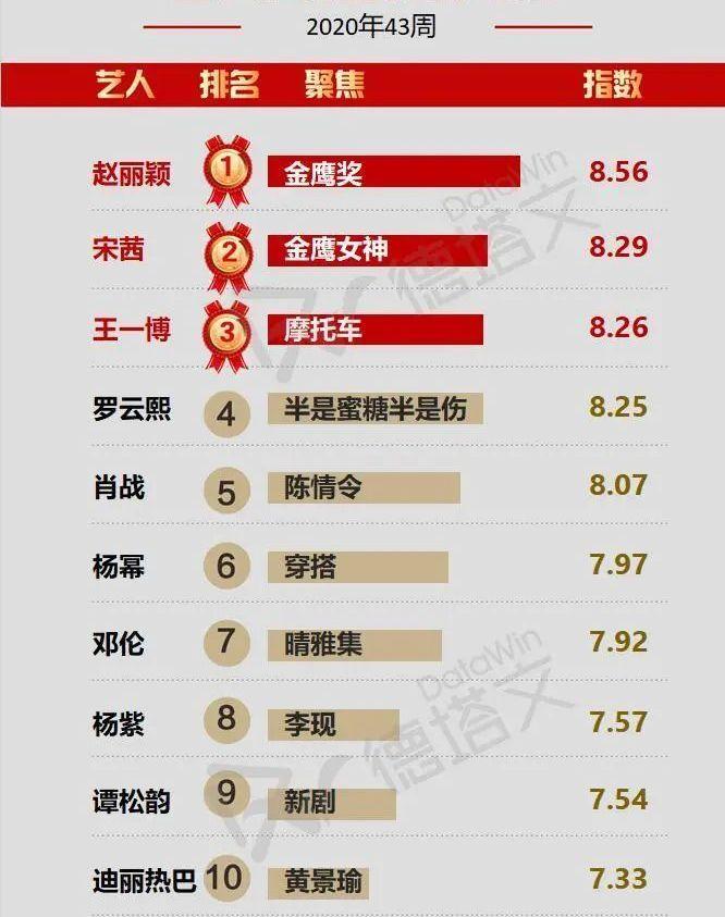 43周藝人商業價值榜: 趙麗穎奪冠, 肖戰第5, 宋茜竟排在王一博前面!-圖7