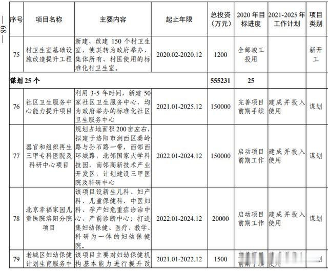 洛阳市加快副中心城市建设  公共服务专班行动方案(图50)
