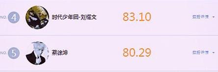 高人氣排行TOP5, 王一博肖戰頂流下跌, 第一名的他沒有代表作-圖4
