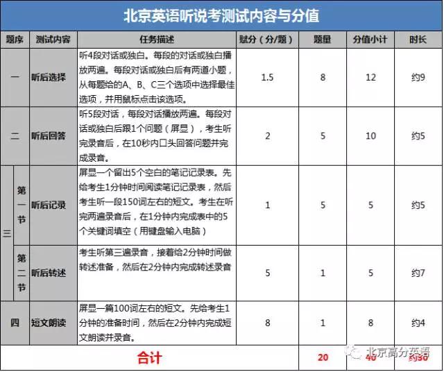 2018北京中考英语听说首考时间, 题型, 分值, 查