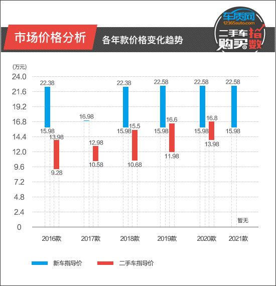 二手車購買指數:廣汽三菱歐藍德-圖3