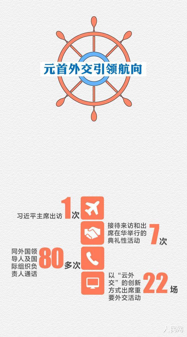 2020年中國外交乘風破浪堅毅前行-圖2