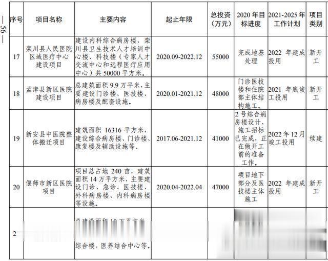 洛阳市加快副中心城市建设  公共服务专班行动方案(图38)