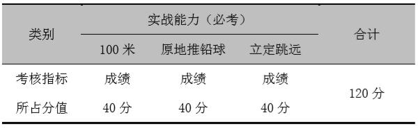 註意! 2021年河南高考體育類專業招生將實行平行志願-圖1