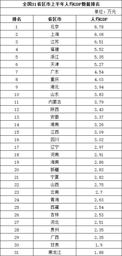 31個省區市經濟半年報: 11省市GDP總量超2萬億元 京滬人均GDP超8萬元-圖3