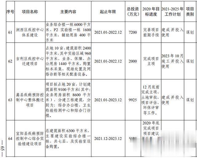 洛阳市加快副中心城市建设  公共服务专班行动方案(图47)