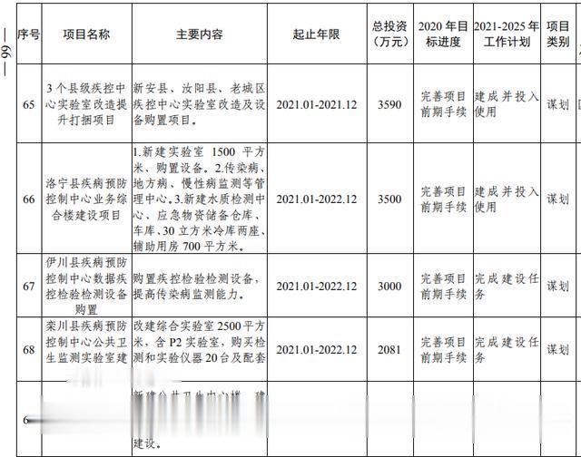洛阳市加快副中心城市建设  公共服务专班行动方案(图48)