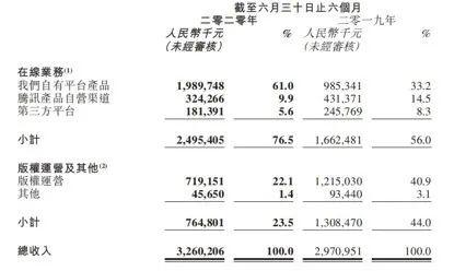 IP巨頭閱文集團半年巨虧33億! 曾打造《慶餘年》的這傢公司成瞭大包袱…-圖1