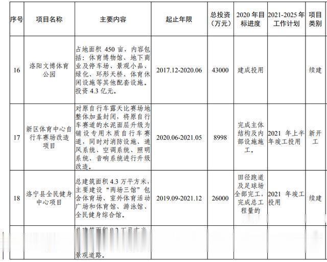 洛阳市加快副中心城市建设  公共服务专班行动方案(图59)