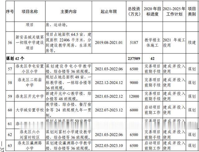 洛阳市加快副中心城市建设  公共服务专班行动方案(图19)