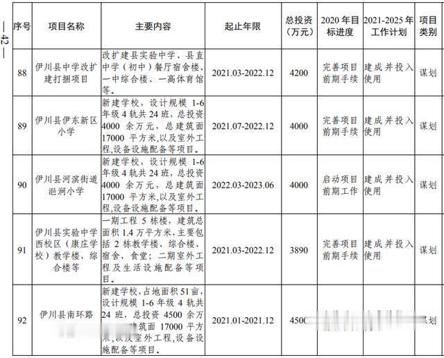 洛阳市加快副中心城市建设  公共服务专班行动方案(图24)