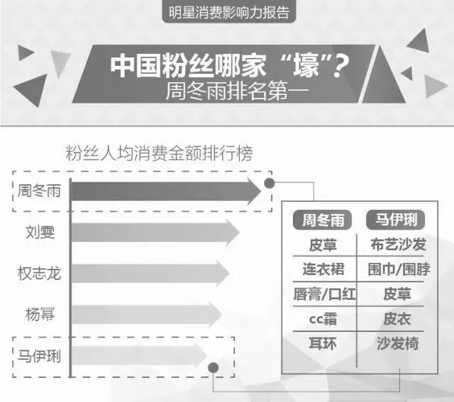 到底哪个中国明星最带货? 最新明星消费影响力报告发布 4