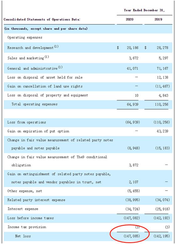 賈躍亭真要翻身? FF預計5月上市, 單年巨虧9億、估值230億……樂視網3股價已翻兩倍-圖3