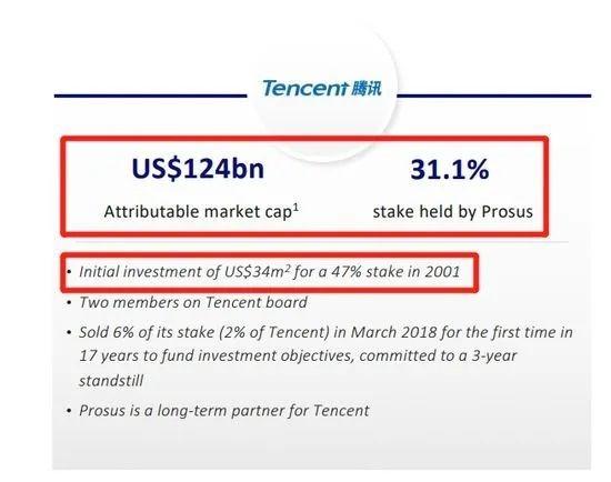 騰訊大股東宣佈減持! 已賺1.6萬億收益率7800倍, 上次減持後半年騰訊股價腰斬-圖6