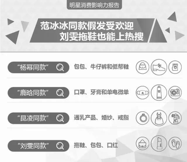 到底哪个中国明星最带货? 最新明星消费影响力报告发布 3
