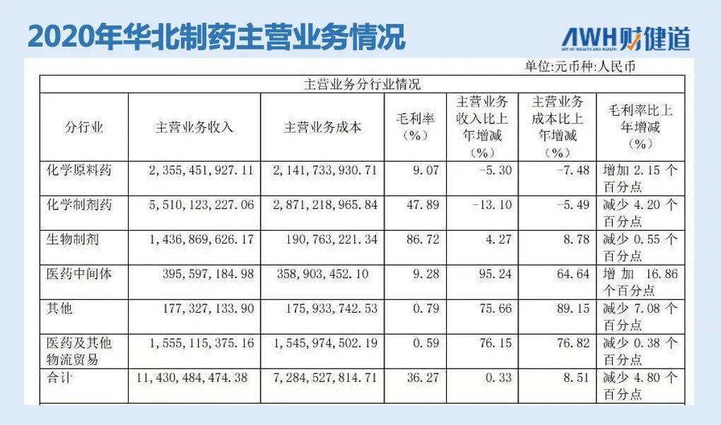 國傢集采首次斷供! 華北制藥受重罰, 無緣下一批國采-圖1