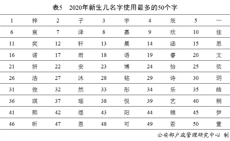 """""""奕辰""""、""""一諾"""", 去年男性女性新生兒使用最多的名字公佈-圖6"""