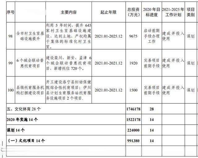 洛阳市加快副中心城市建设  公共服务专班行动方案(图55)