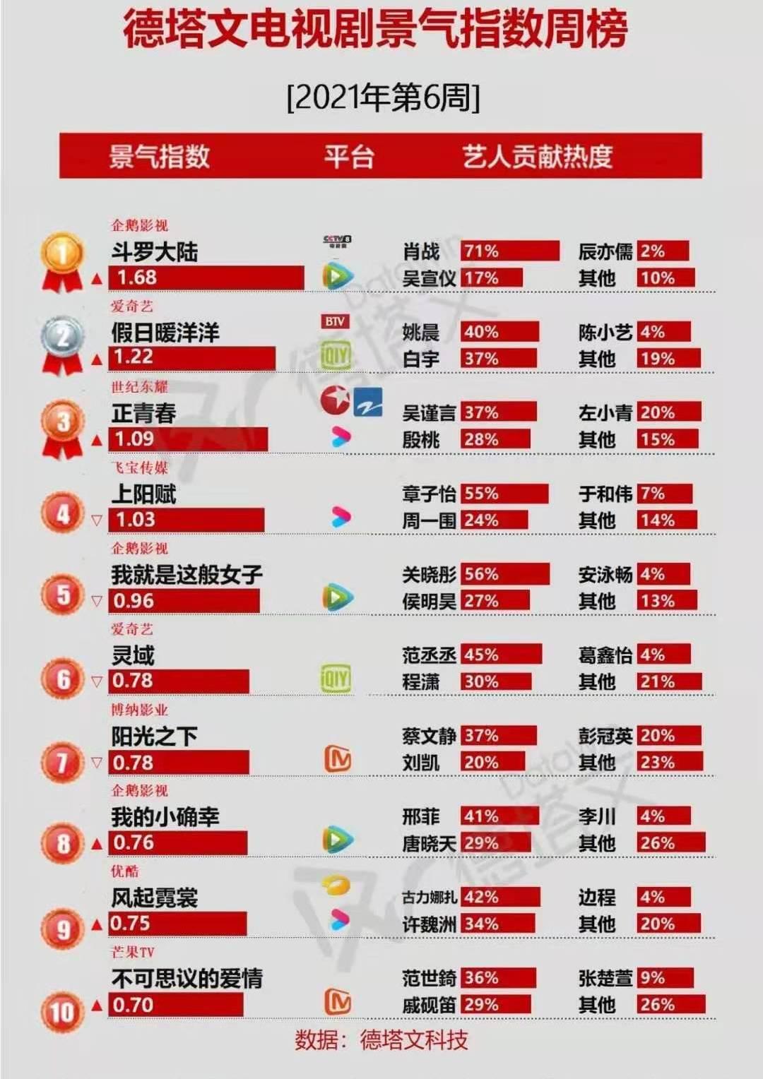 《鬥羅大陸》景氣指數周榜奪冠, 汪海林卻內涵內容太差一塌糊塗!-圖1